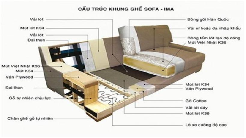 Cấu trúc của bộ ghế sofa hiện đại